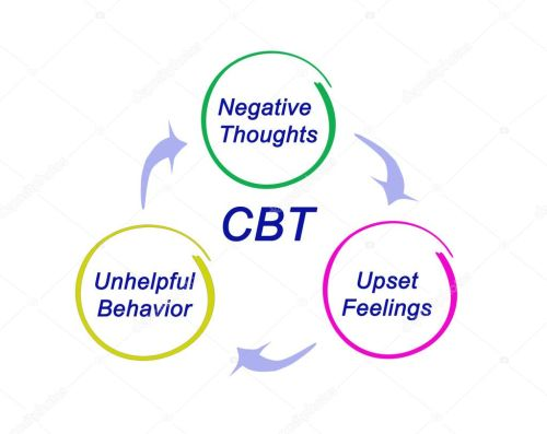 small resolution of presentation of cbt diagram stock photo vaeenma 128105840 diagram of cpt coding book diagram of cbt