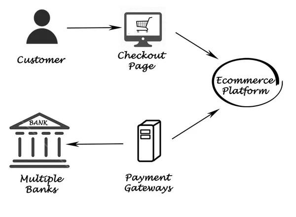 Diagrama de proceso de compra — Foto de stock © vaeenma