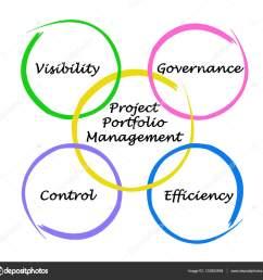 diagram of project portfolio management stock image [ 1600 x 1535 Pixel ]