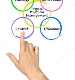 diagram of project portfolio management stock image [ 1160 x 1700 Pixel ]