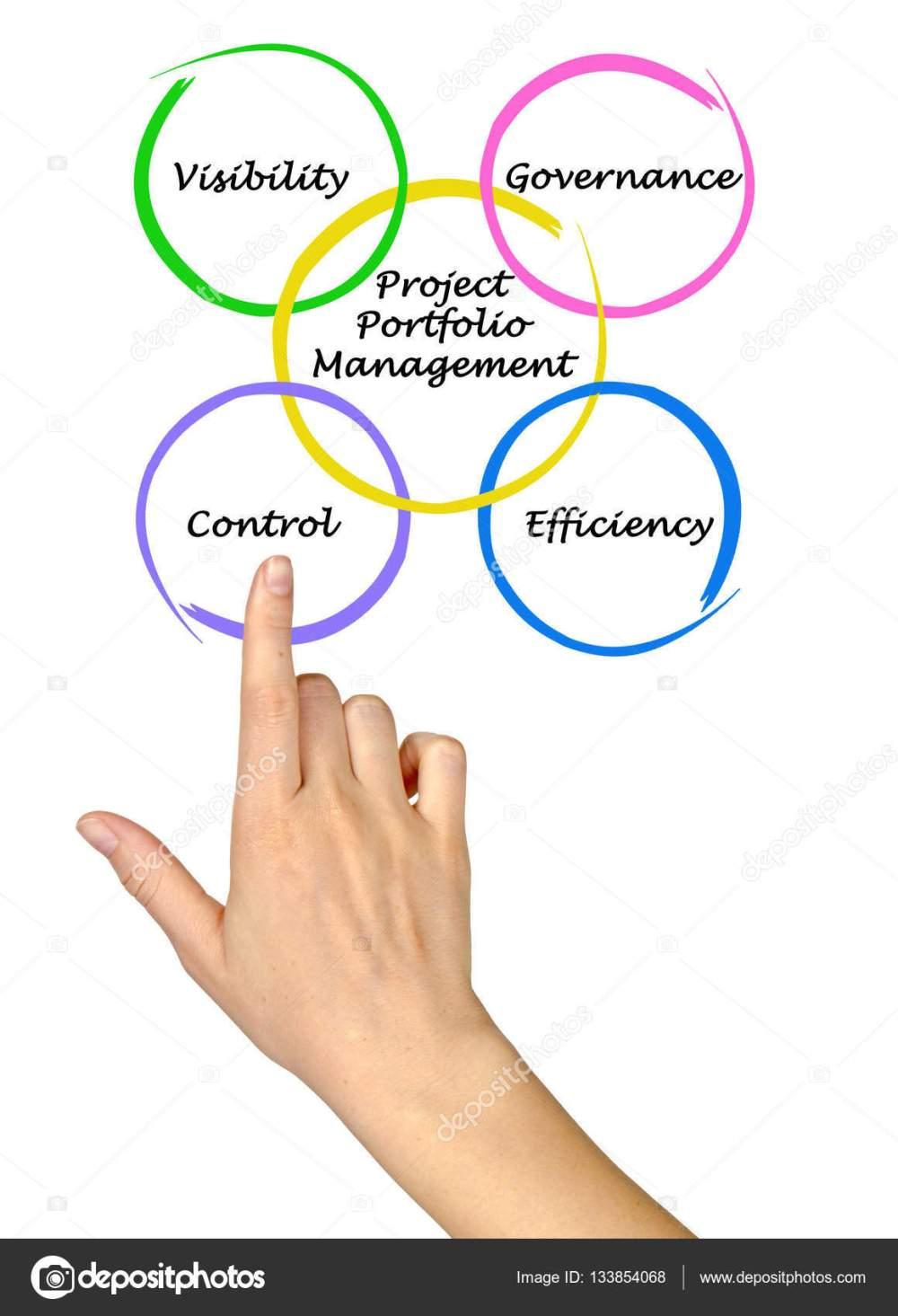 medium resolution of diagram of project portfolio management stock image