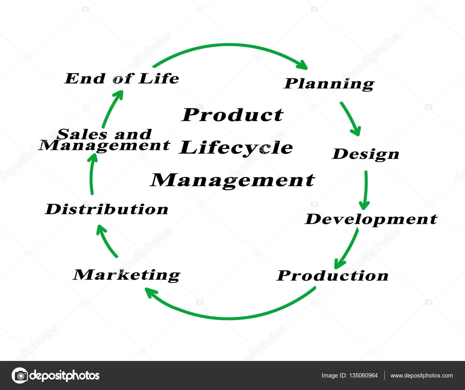 Diagram Of Product Lifecycle Management
