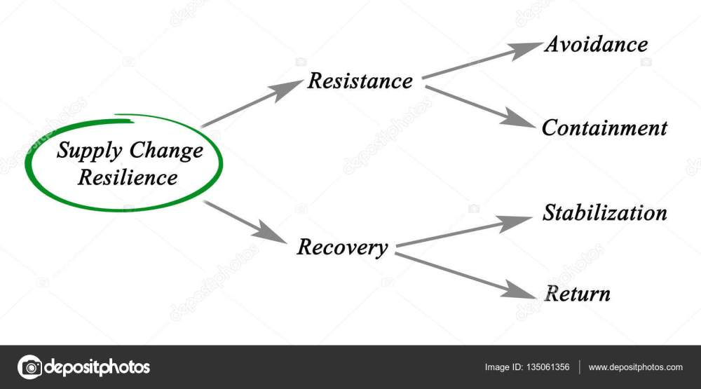 medium resolution of diagram of supply chain resilience photo by vaeenma