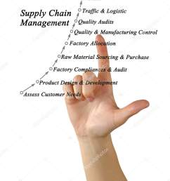 diagram of supply chain management photo by vaeenma [ 1331 x 1700 Pixel ]