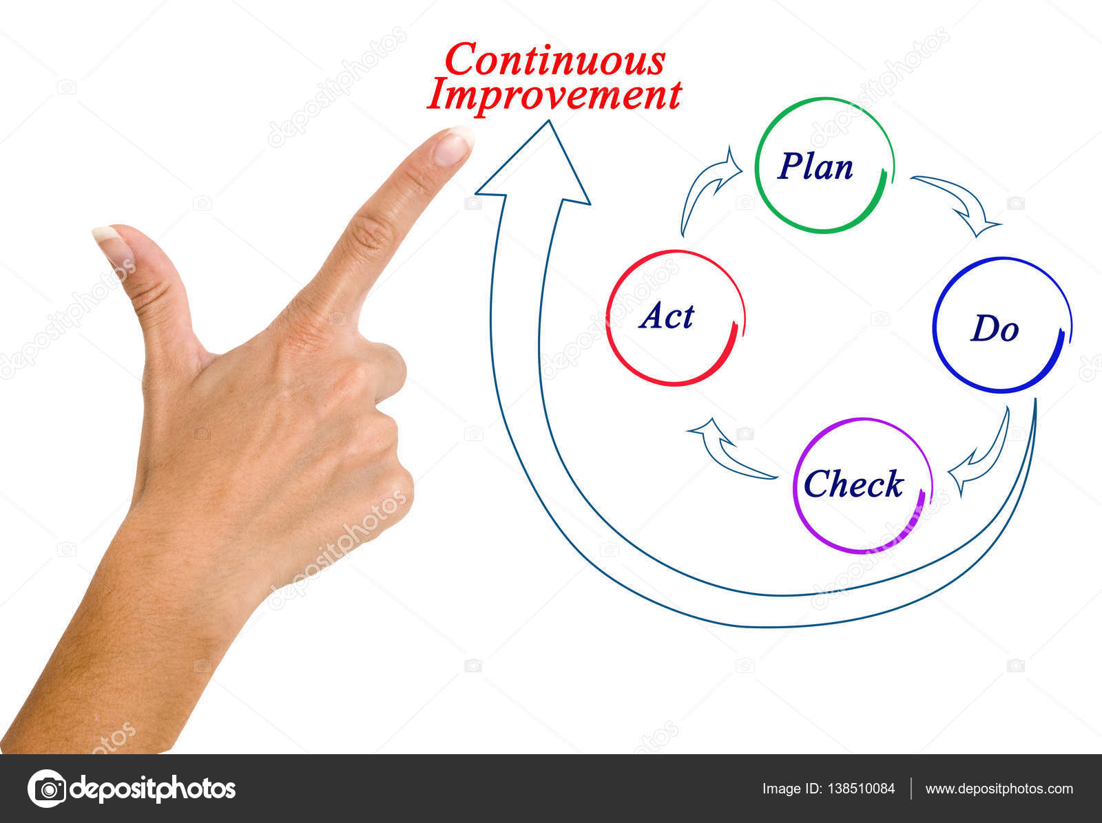 hight resolution of diagram of continuous improvement photo by vaeenma