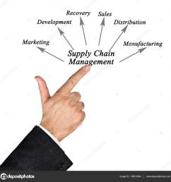 diagram of supply chain management photo by vaeenma [ 1600 x 1628 Pixel ]