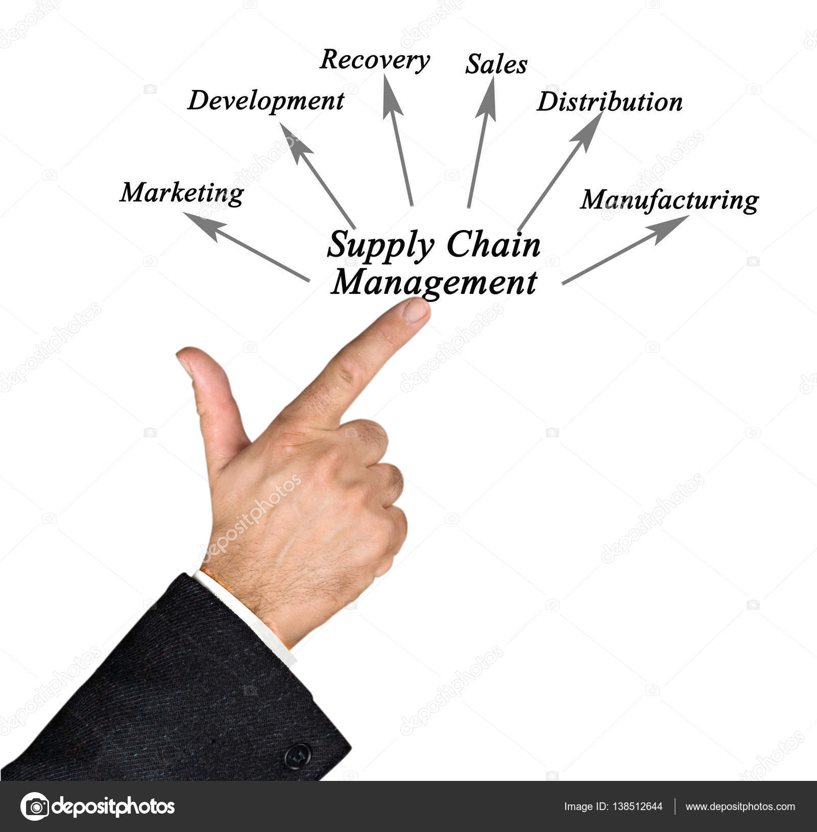 hight resolution of diagram of supply chain management photo by vaeenma