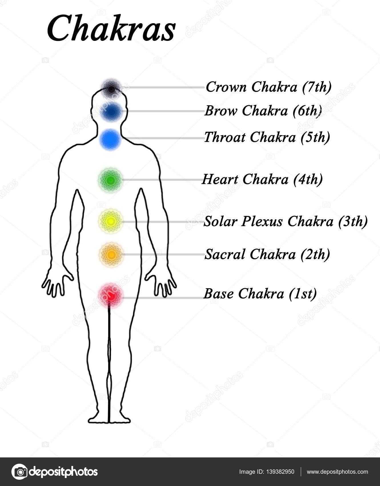 hight resolution of diagram of 7 chakras stock photo vaeenma 139382950 diagram of 7 chakras