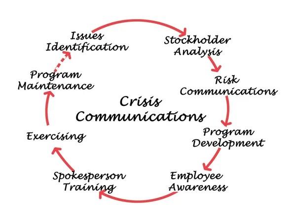 Diagram of E-Procurement Cycle — Stock Photo © vaeenma
