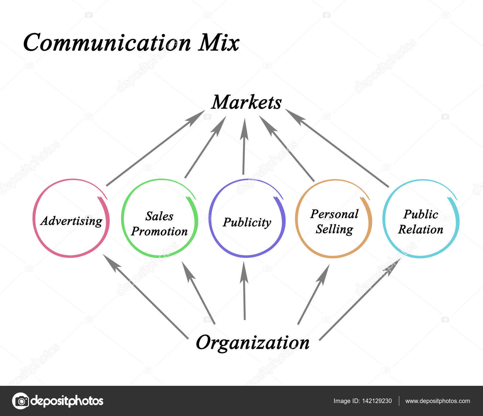 Diagramm des Kommunikations-Mix — Stockfoto © vaeenma
