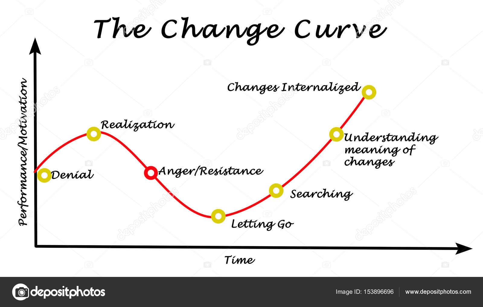Change Kurve Von Der Verweigerung Zur Integration