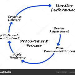 Purchasing Cycle Diagram F150 Starter Wiring Diagramme Du Processus Dapprovisionnement  Photographie