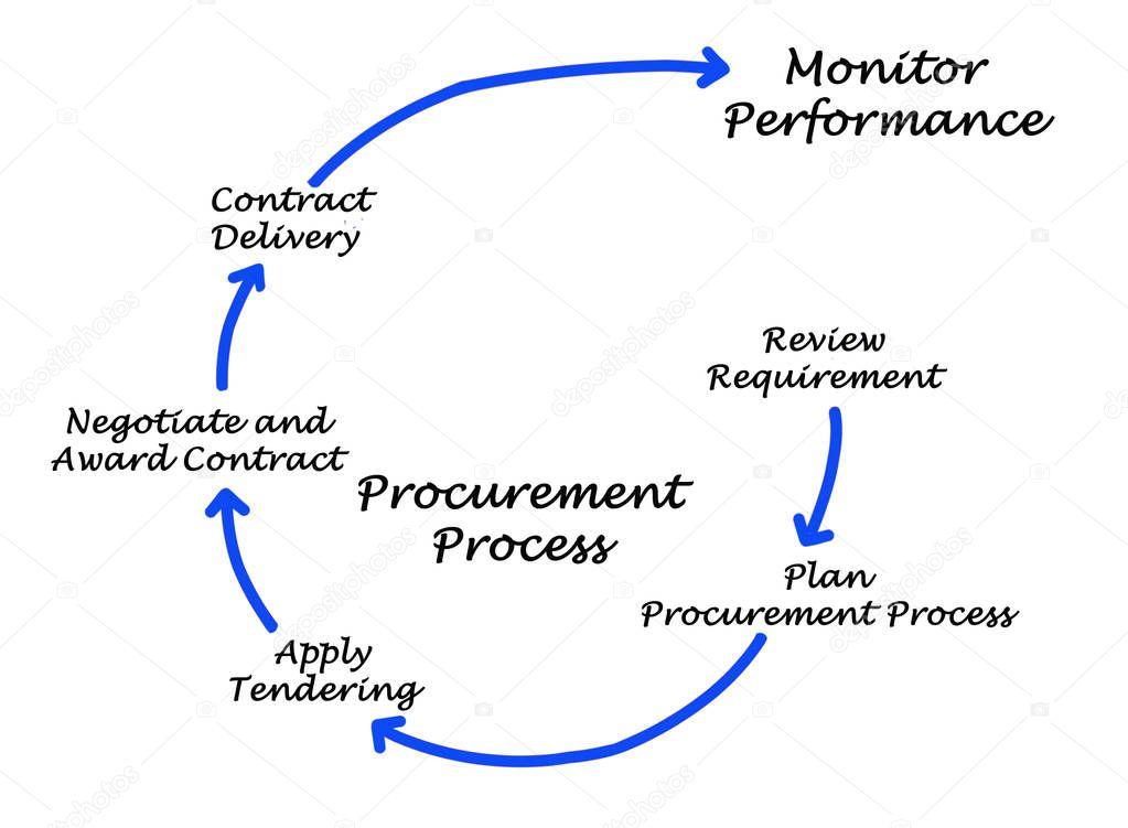 Diagramme du processus d'approvisionnement — Photographie