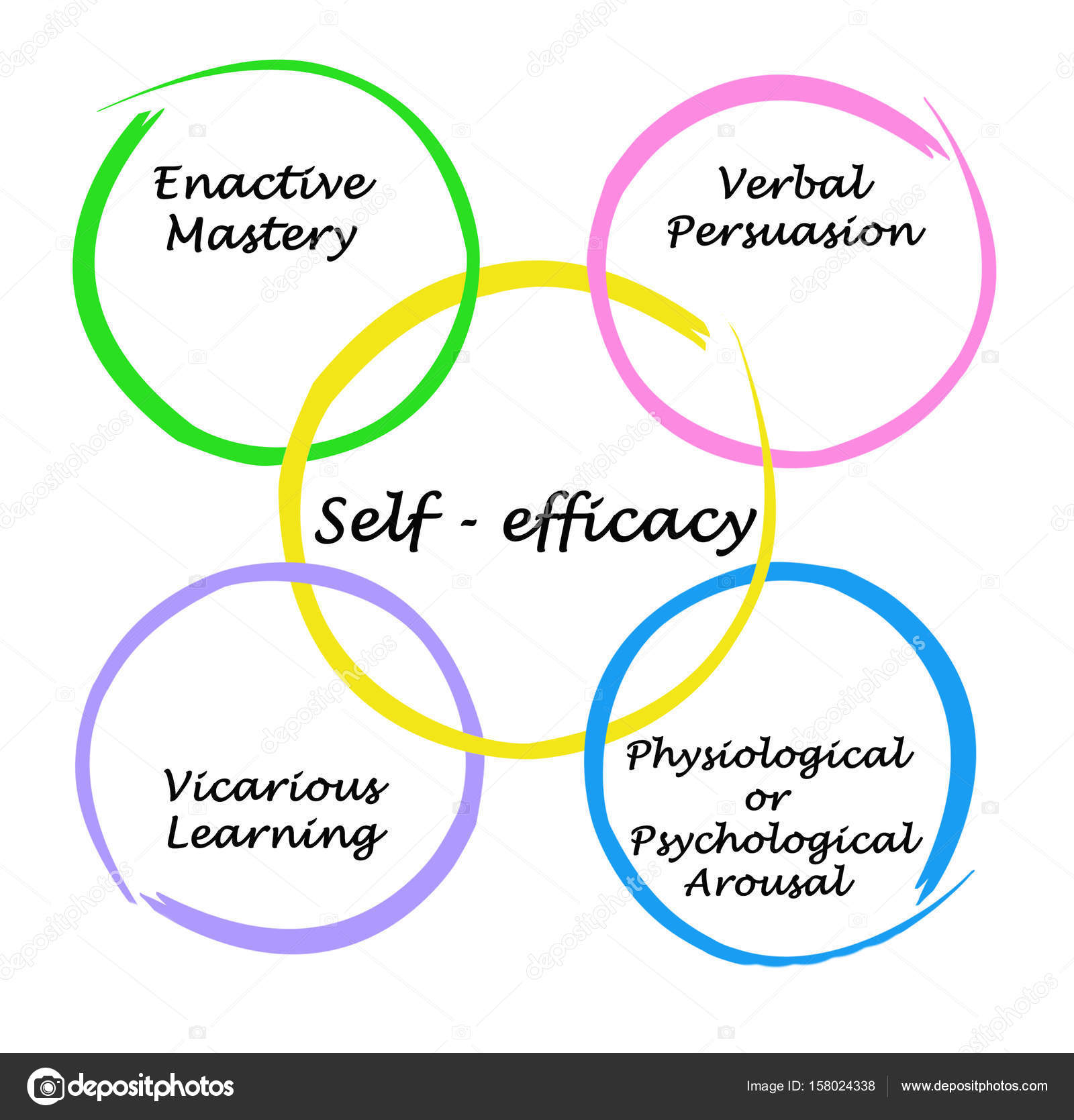 bandura social learning theory diagram wiring of a two bedroom house self efficacy miifotos