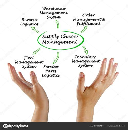 small resolution of diagram of supply chain management photo by vaeenma