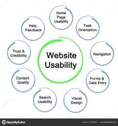 diagram of website usability stock image [ 1600 x 1673 Pixel ]