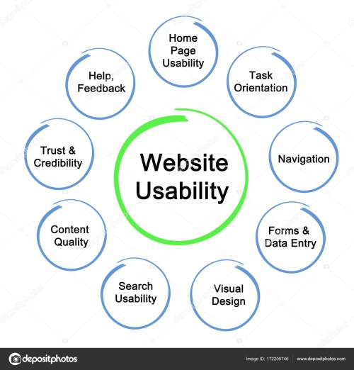 small resolution of diagram of website usability stock image