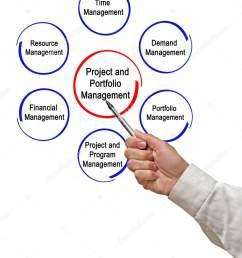 project portfolio management stock photo [ 1314 x 1700 Pixel ]