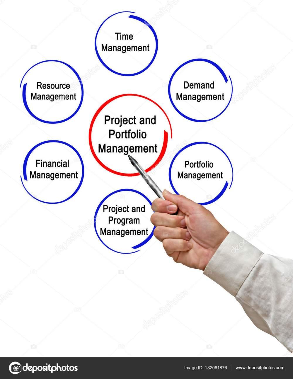 medium resolution of project portfolio management stock photo