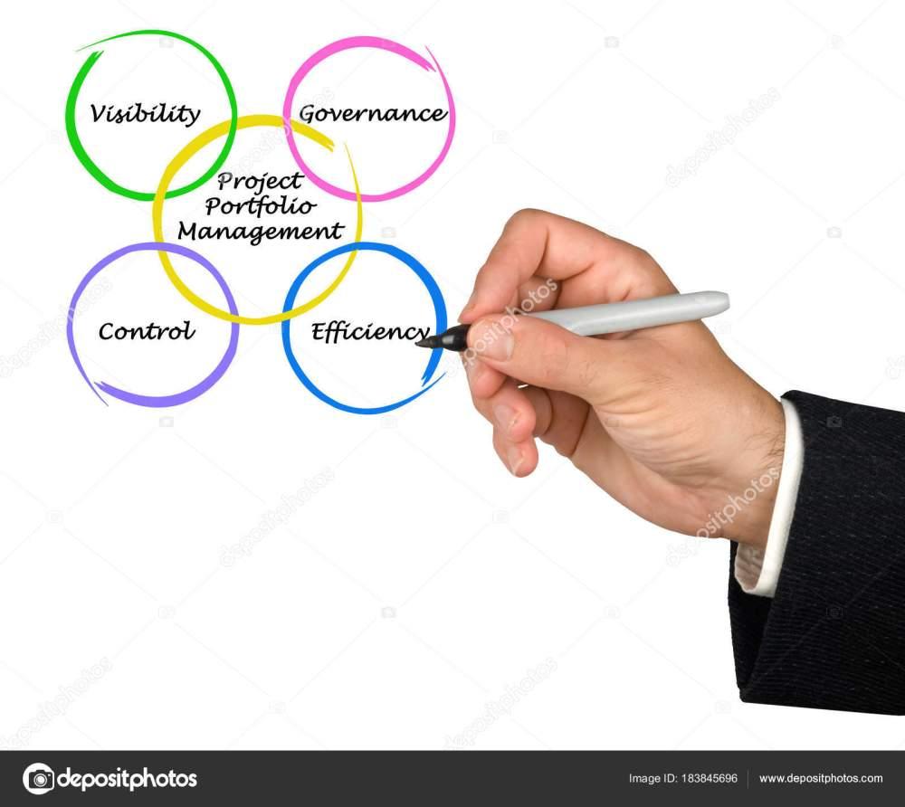 medium resolution of man presenting project portfolio management stock photo