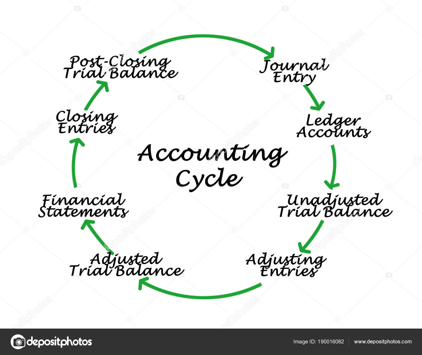 Pictures Accounting Cycle