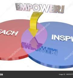 teach inspire empower education goals venn diagram 3d illustration photo by iqoncept [ 1600 x 1060 Pixel ]