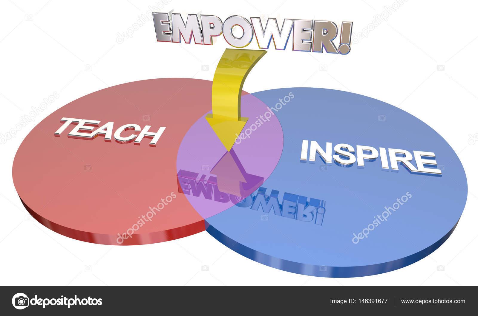 hight resolution of teach inspire empower education goals venn diagram 3d illustration photo by iqoncept