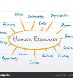 hr human resources diagram model stock photo [ 1600 x 1333 Pixel ]