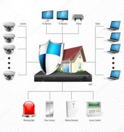 cctv installation diagram ip surveillance camera home security concept stock vector [ 1024 x 991 Pixel ]