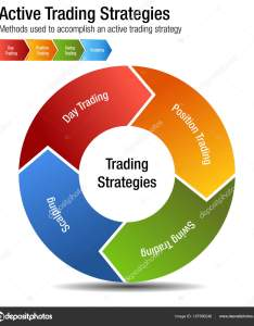 Active common investing trading strategies chart  stock vector also rh depositphotos