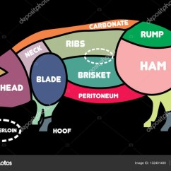 Pork Butcher Cuts Diagram Asm Phase Or Pig Barbecue Vector Illustration Meat Butchers Selection Shop By Timka