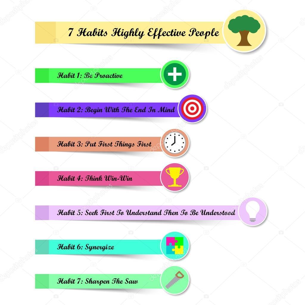 7 Habitos De Pessoas Altamente Eficazes Como Notas