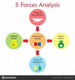 5 forces analysis diagram as colorful circles including icons inside boxing gloves paper rocket wrench screwdriver bag replaceable bottles a face on  [ 963 x 1024 Pixel ]