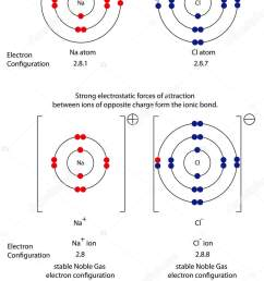 diagram to show ionic bonding in sodium chloride stock illustration [ 1052 x 1700 Pixel ]