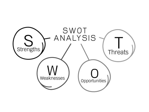 Sheet with SWOT analysis diagram wit space for own