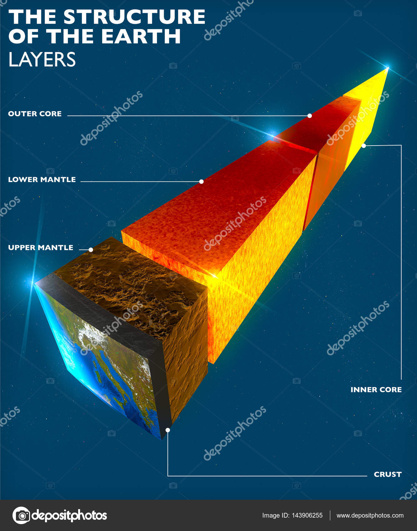 Earth Structure Division Into Layers The Earth S Crust