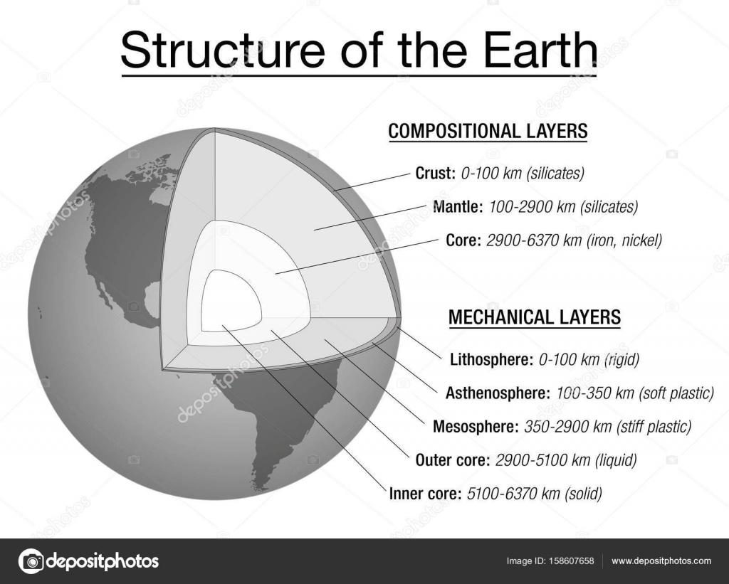 Carta De Explicacion De Estructura De La Tierra