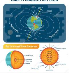 diagram with south north poles earth rotation axis and inner core convection currents earth cross section inner layers crust mantle and core  [ 1419 x 1700 Pixel ]