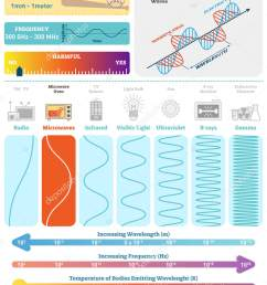 electromagnetic waves microwave spectrum vector illustration diagram with wavelength frequency harmfulness and [ 1249 x 1700 Pixel ]