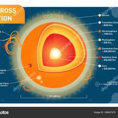 S Sun Layers Diagram Wiring For Subs And Amp Cross Section Scientific Vector Illustration