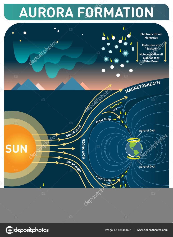 medium resolution of diagram of aurora diagram data schema diagram of aurora diagram of aurora