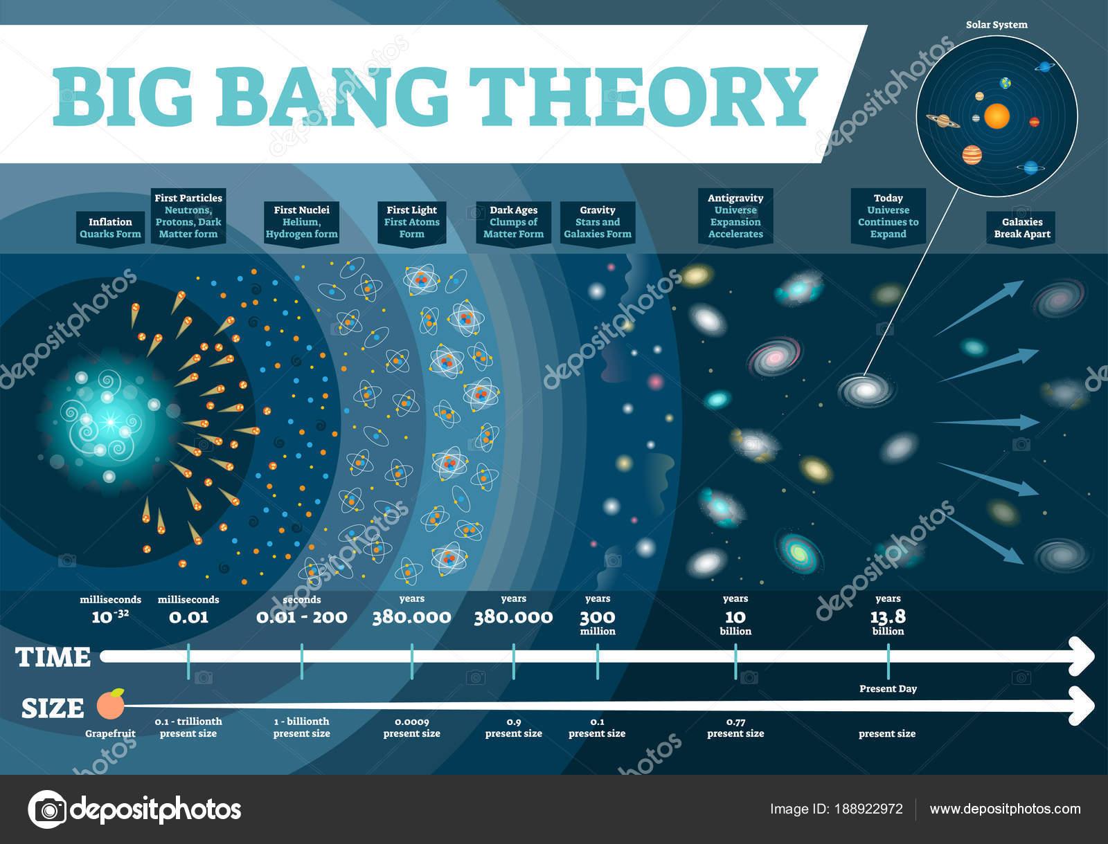 Big Bang Theory Vector Illustration Infographic Universe