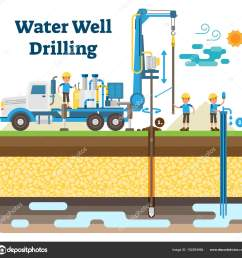 water well drilling vector illustration diagram with drilling process machinery equipment and workers  [ 1600 x 1579 Pixel ]