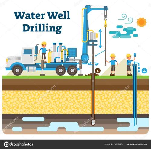 small resolution of water well drilling vector illustration diagram with drilling process machinery equipment and workers