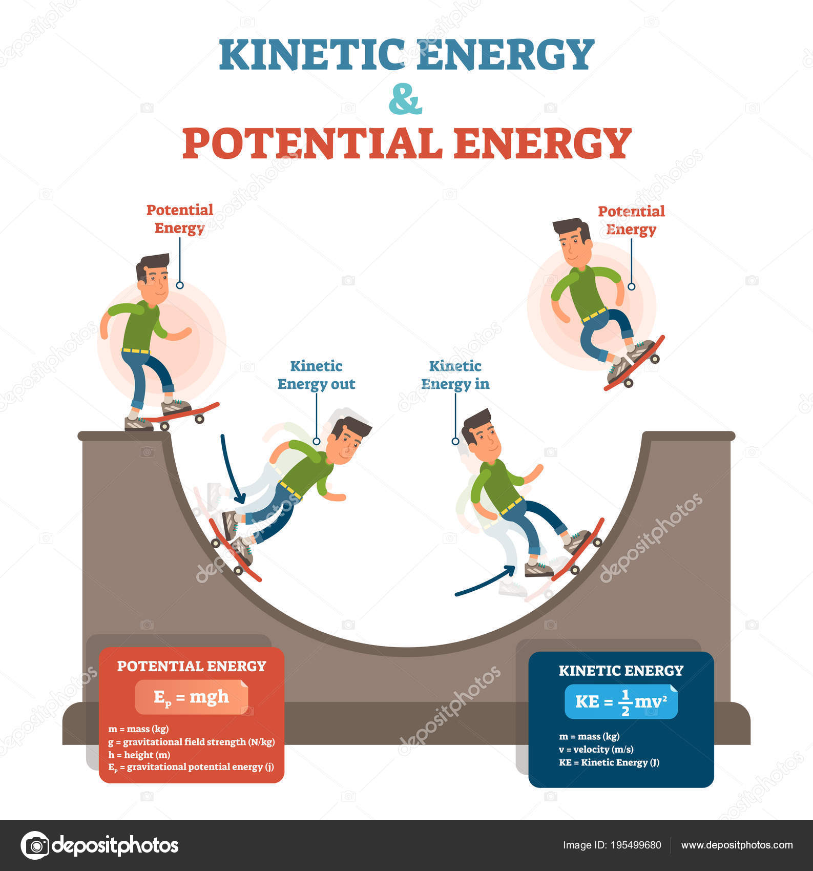 Kinetic Energy Formula Worksheet