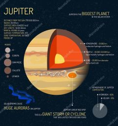 jupiter detailed structure with layers vector illustration outer space science concept banner education poster [ 1024 x 1024 Pixel ]