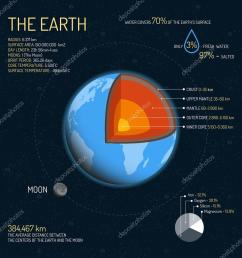 earth detailed structure with layers vector illustration outer space science concept banner infographic elements [ 1024 x 1024 Pixel ]