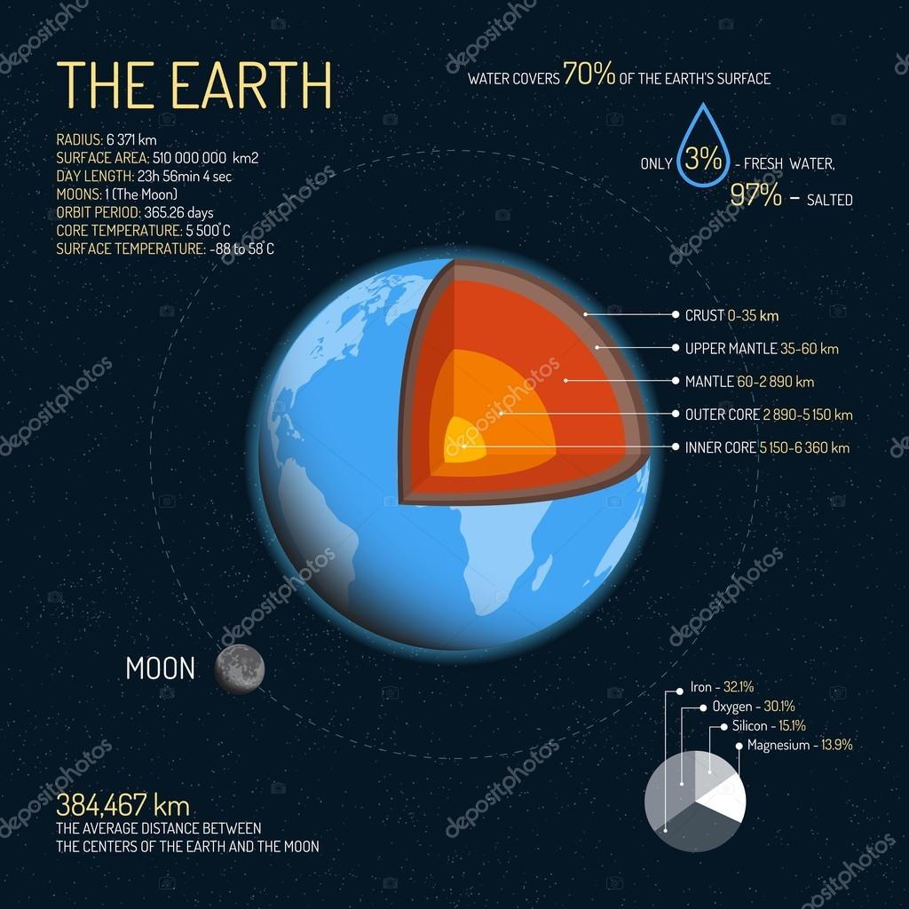 hight resolution of earth detailed structure with layers vector illustration outer space science concept banner infographic elements