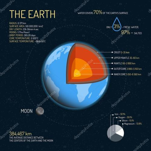 small resolution of earth detailed structure with layers vector illustration outer space science concept banner infographic elements