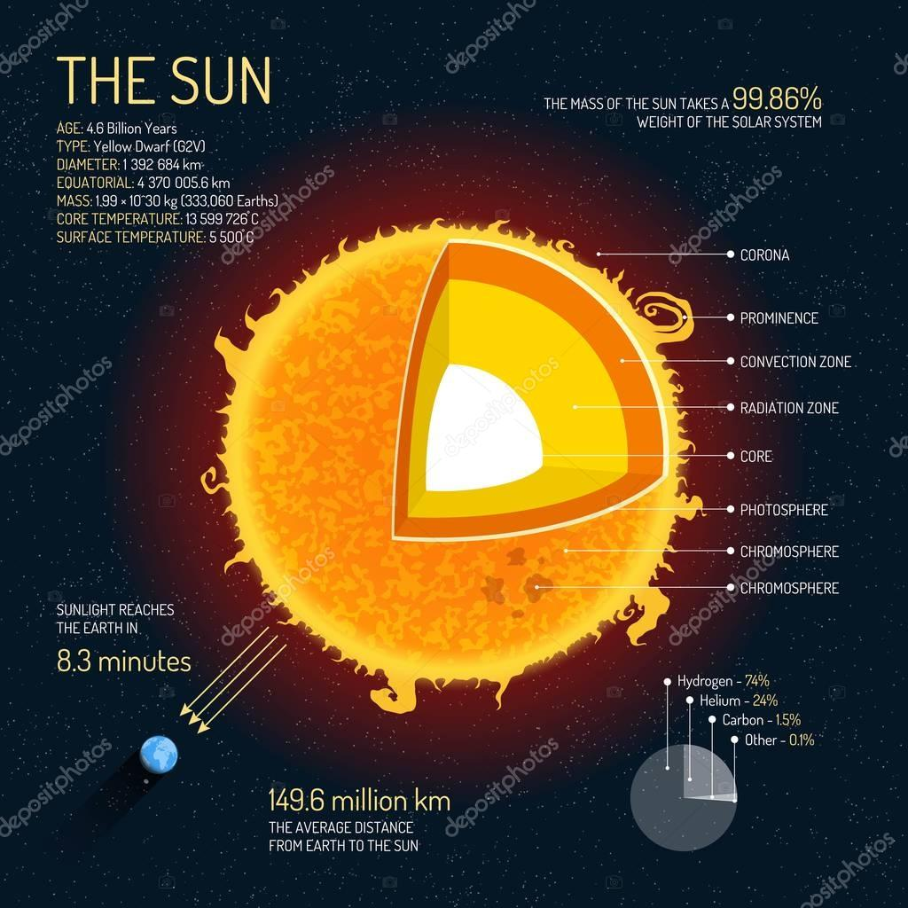The Sun Detailed Structure With Layers Vector Illustration